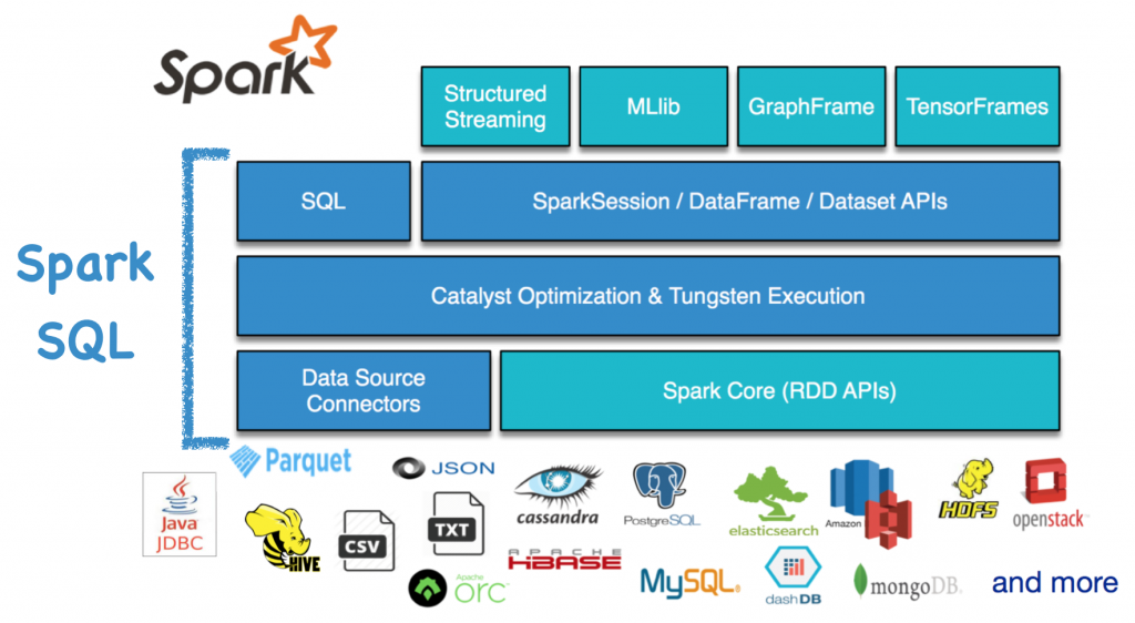 What Is In Spark >> What Is Spark Sql Developer Diaries Of Gatorsmile
